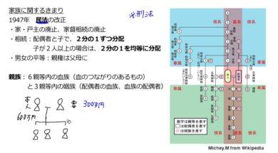 【公民01-6】家族形態の変化