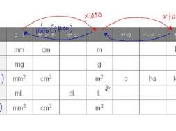 単位のきまり 小学3~6年生 算数