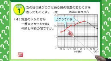 折れ線グラフ 小学4年生 算数