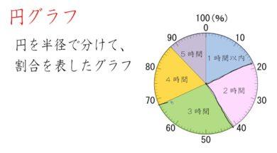 帯グラフと円グラフ 小学5年生 算数