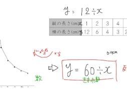 反比例のグラフ 小学6年生 算数